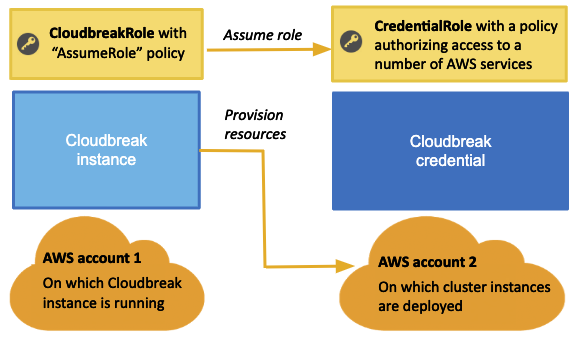 Authentication with AWS