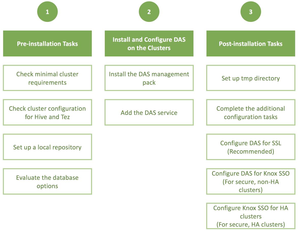 Installation Roadmap