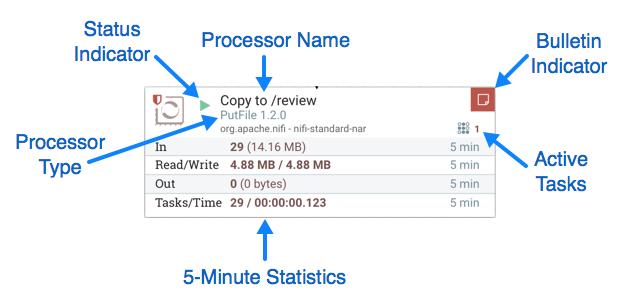 Anatomy of a processor hortonworks dataflow sciox Images
