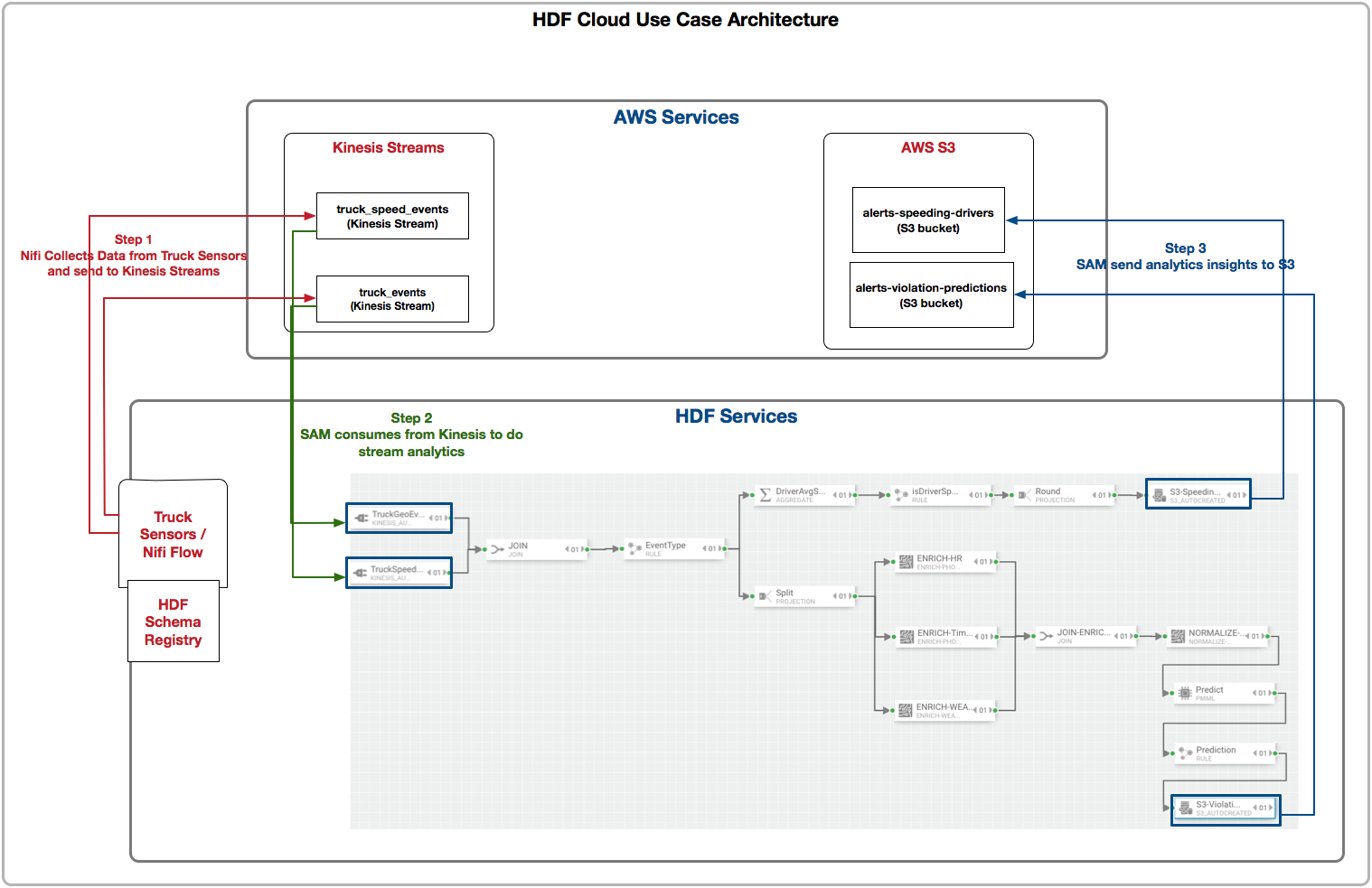 Cloud use case integration with aws kinesis and s3 hortonworks the below diagram illustrates this cloud architecture pooptronica Choice Image