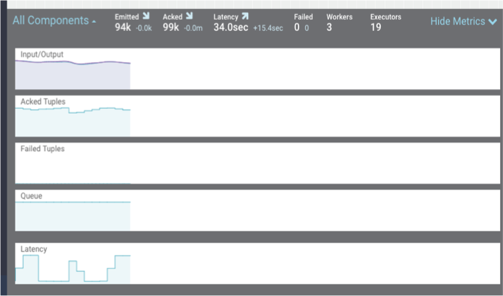 Monitoring SAM Apps and Identifying Performance Issues