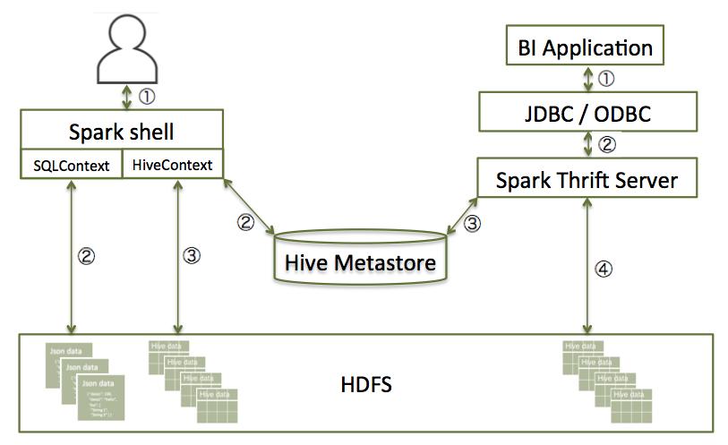 https://docs.hortonworks.com/HDPDocuments/HDP2/HDP-2.6.5/bk_spark-component-guide/content/figures/4/figures/sts-architecture.png