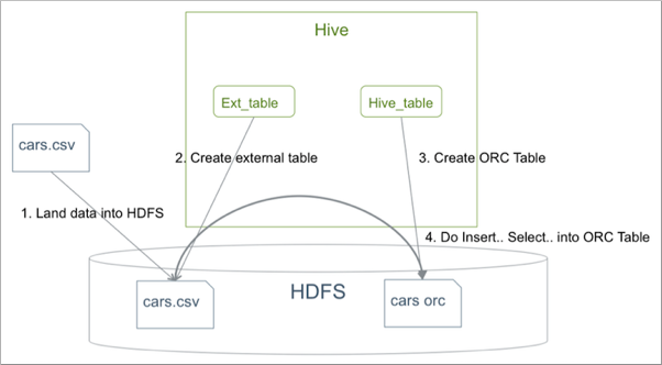 Data migration to Apache Hive