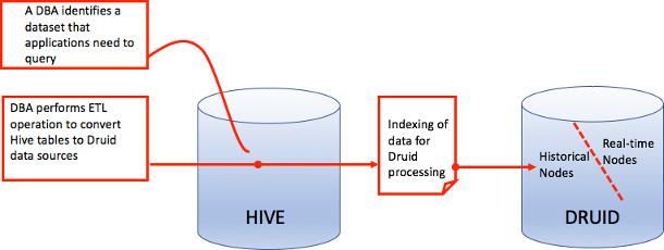 Accelerating Hive queries using Druid