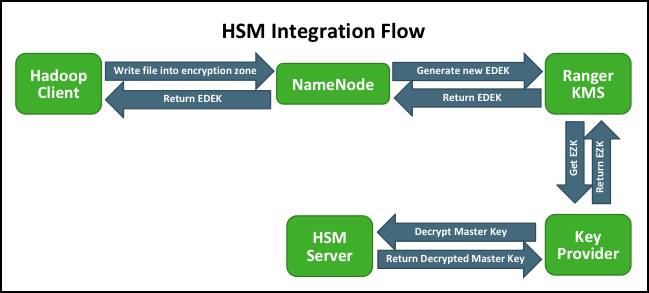 Store Master Key in a Hardware Security Module (HSM)