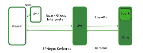 Configure Livy on an Ambari-Managed Cluster