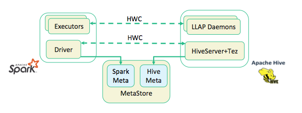 Using the Hive Warehouse Connector with Spark