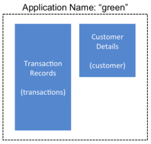 Example scenario: Safeguarding application datasets on Amazon S3