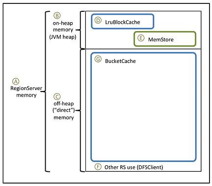 Prerequisites to configure Off-Heap Memory (BucketCache)