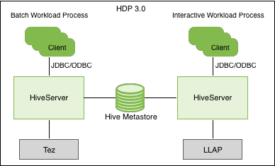 Apache Hive 3 architectural overview
