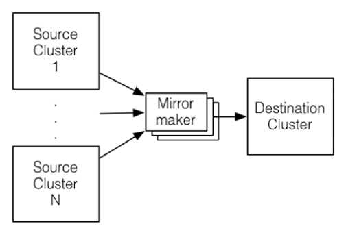 Mirroring Data Between Clusters: Using the MirrorMaker Tool