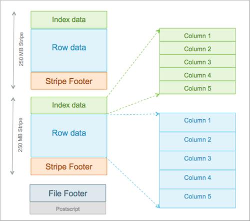 Maximizing Storage Resources Using ORC