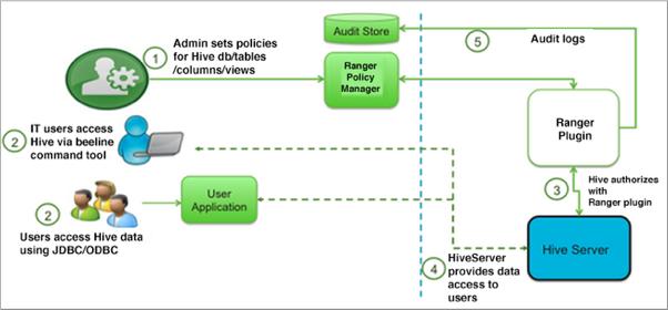 Authorizing Apache Hive Access