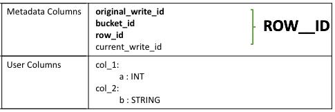 Hive 3 ACID transactions