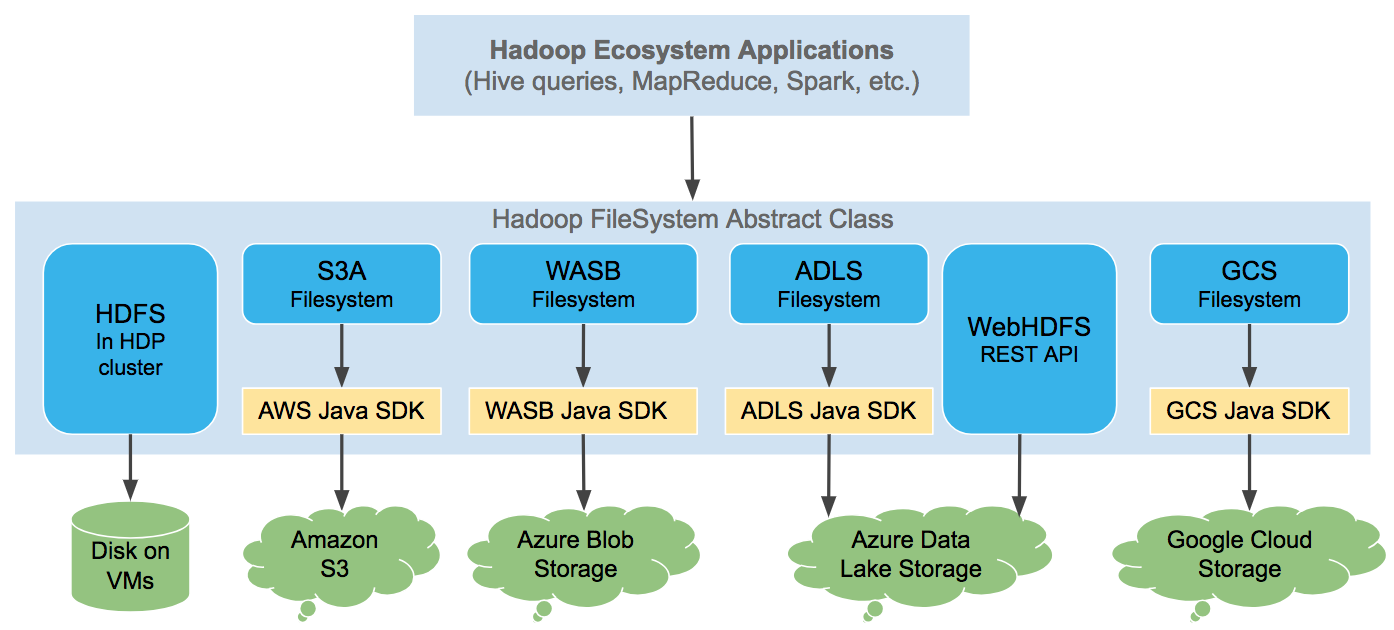 Chapter 2  The Cloud Storage Connectors - Hortonworks Data