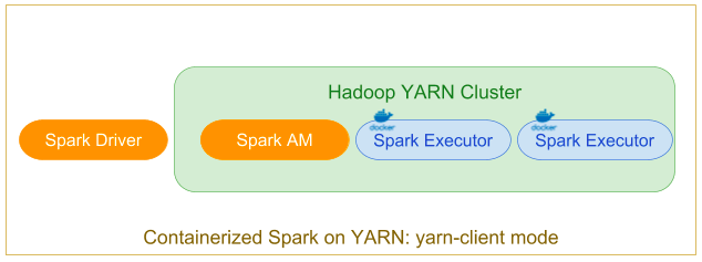 Running Spark in Docker Containers on YARN