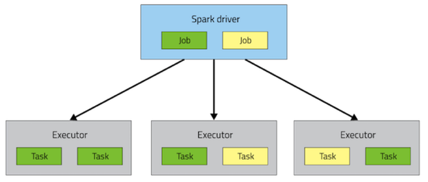 Spark Execution Model