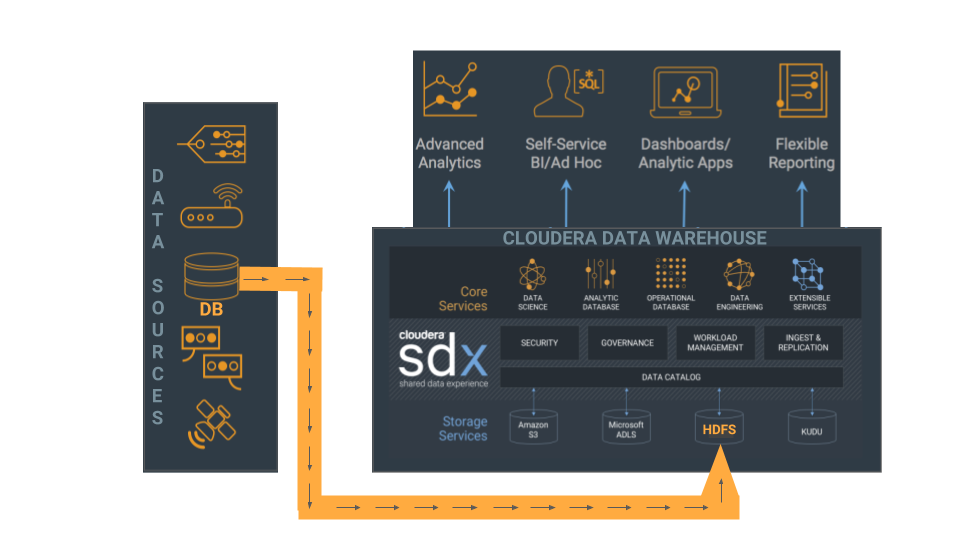 Using Sqoop to Import Data from MySQL to Cloudera Data